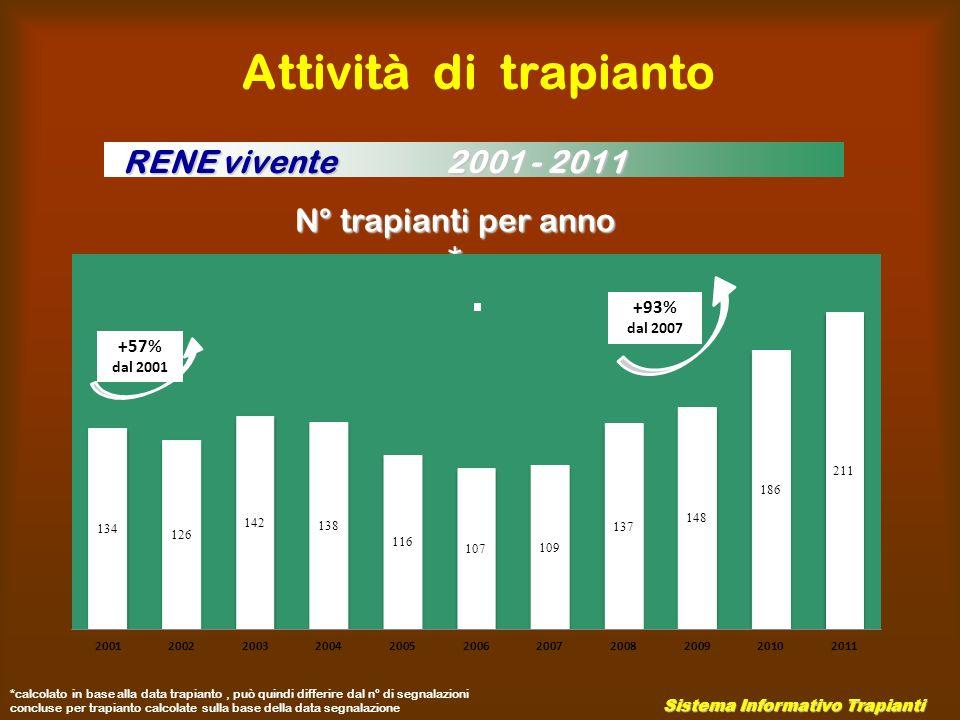 Attività di trapianto RENE vivente 2001 - 2011 N° trapianti per anno *