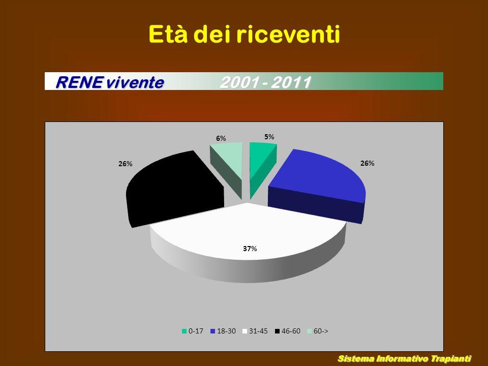 Età dei riceventi RENE vivente 2001 - 2011