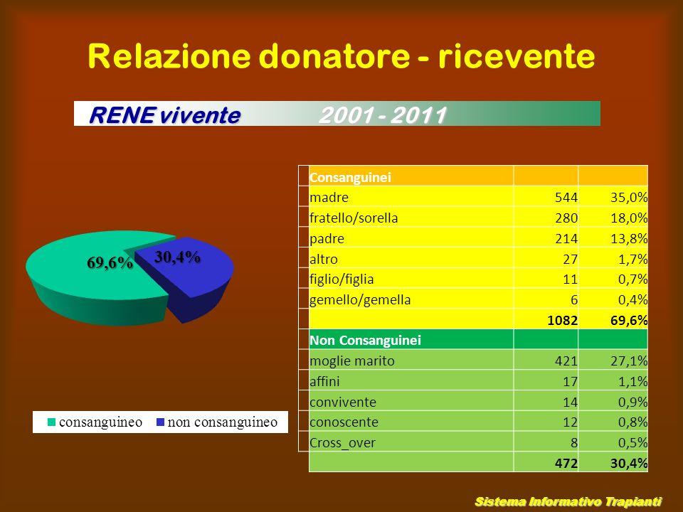 Relazione donatore - ricevente