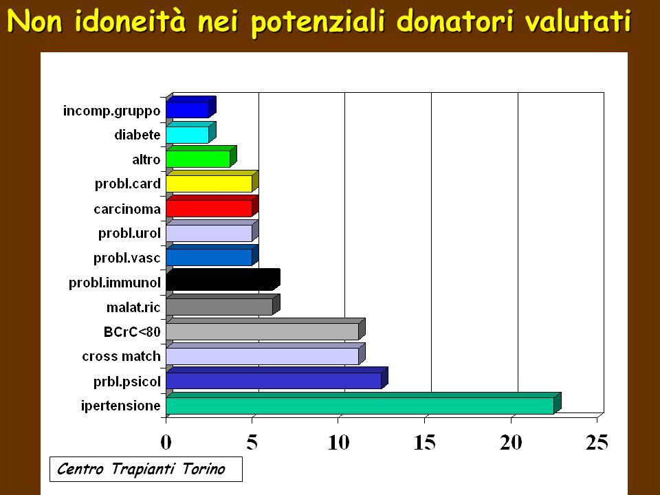 Non idoneità nei potenziali donatori valutati