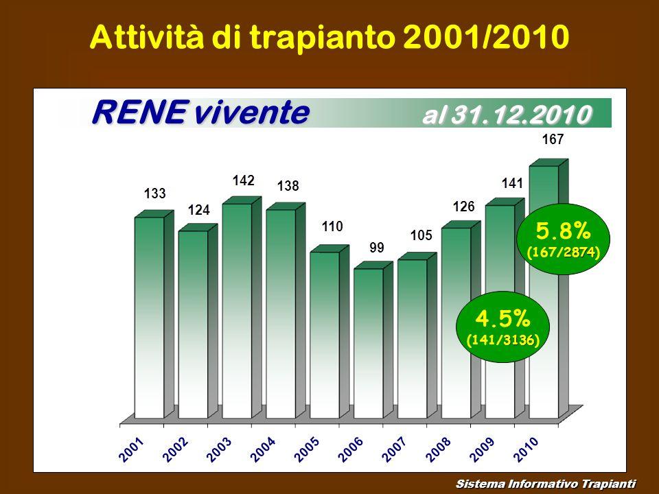 Attività di trapianto 2001/2010