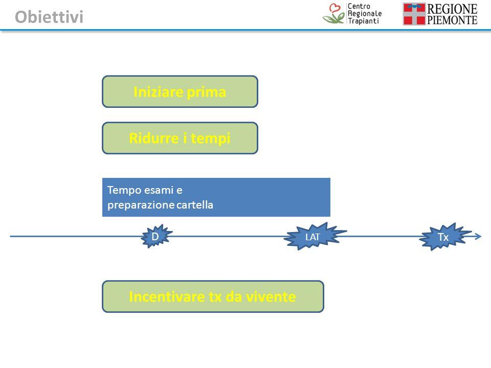 Incentivare tx da vivente