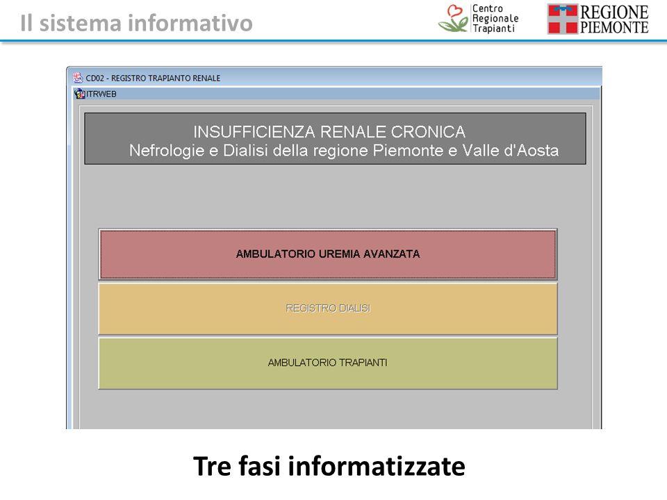 Tre fasi informatizzate