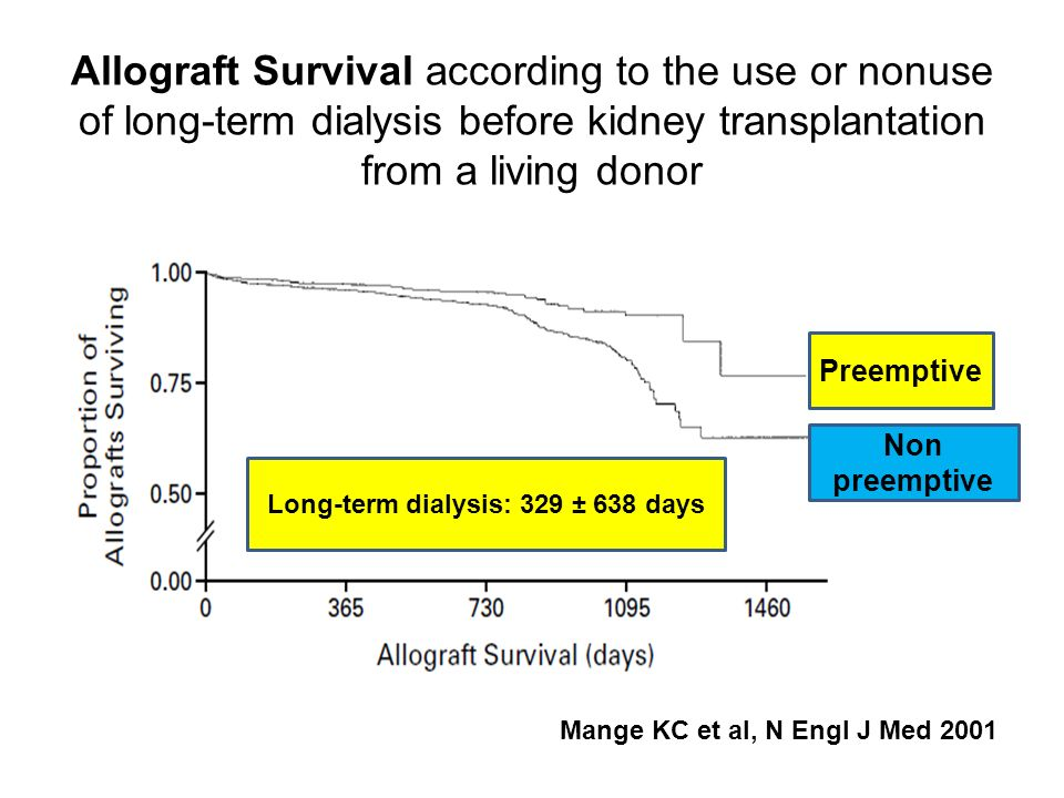 Long-term dialysis: 329 ± 638 days