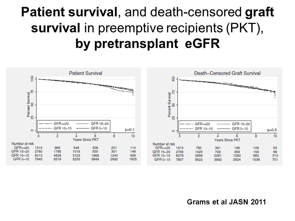 Patient survival, and death-censored graft survival in preemptive recipients (PKT), by pretransplant eGFR