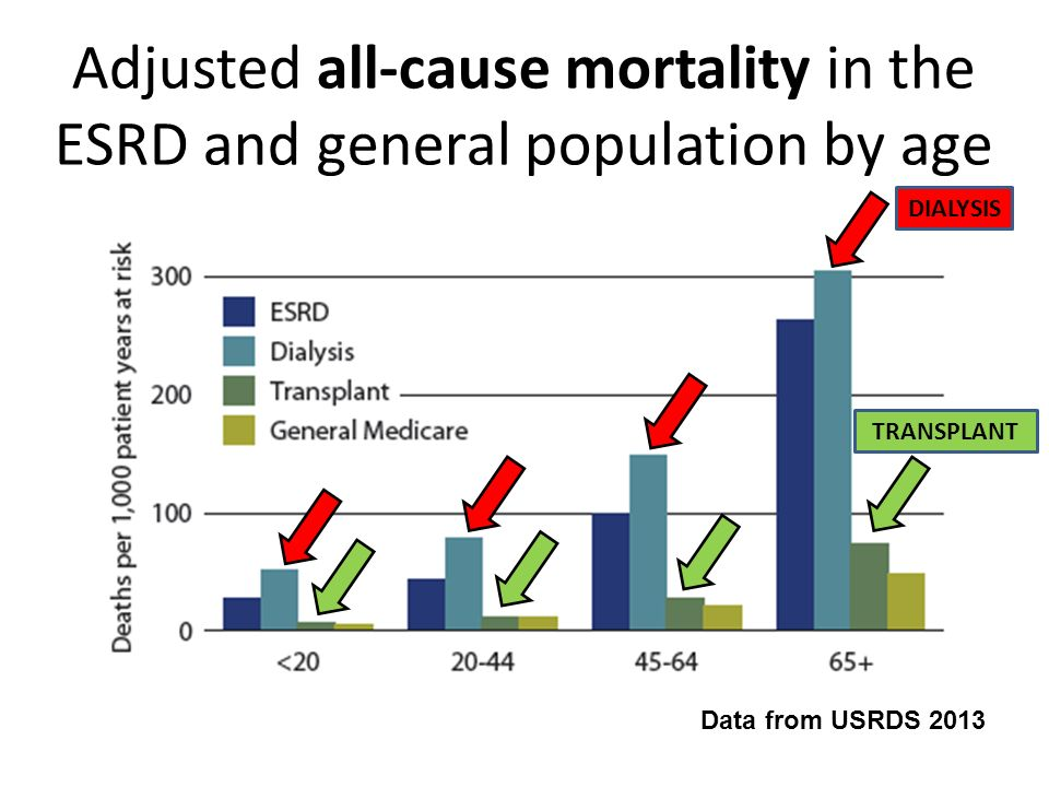 Adjusted all-cause mortality in the ESRD and general population by age