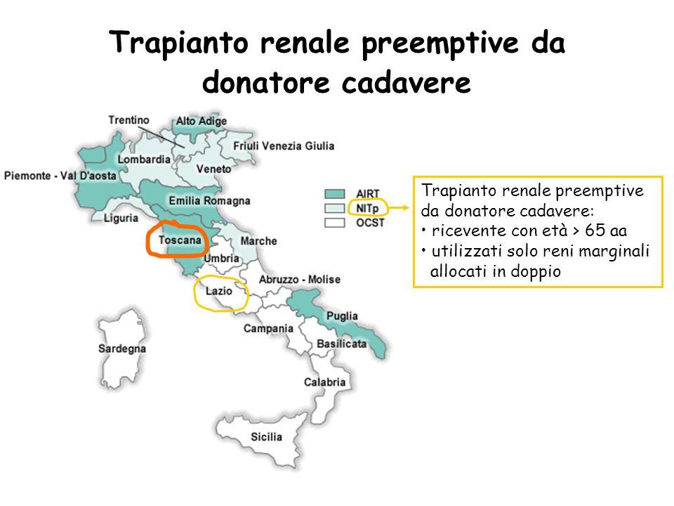 Trapianto renale preemptive da donatore cadavere