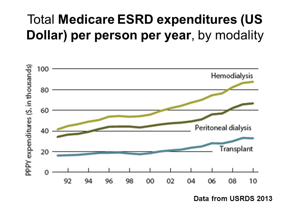 Total Medicare ESRD expenditures (US Dollar) per person per year, by modality