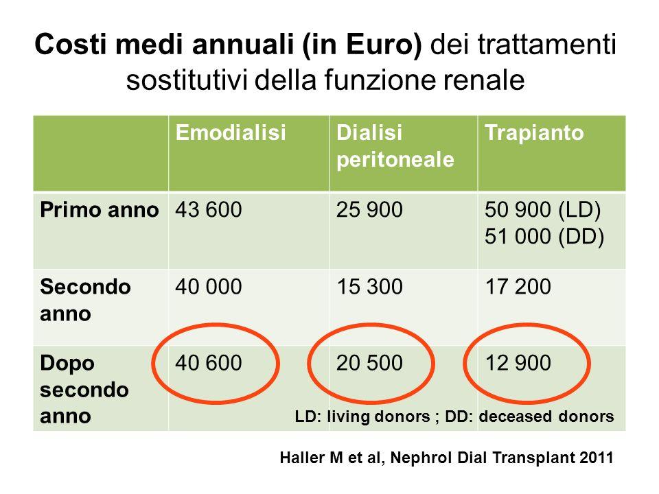 Costi medi annuali (in Euro) dei trattamenti sostitutivi della funzione renale