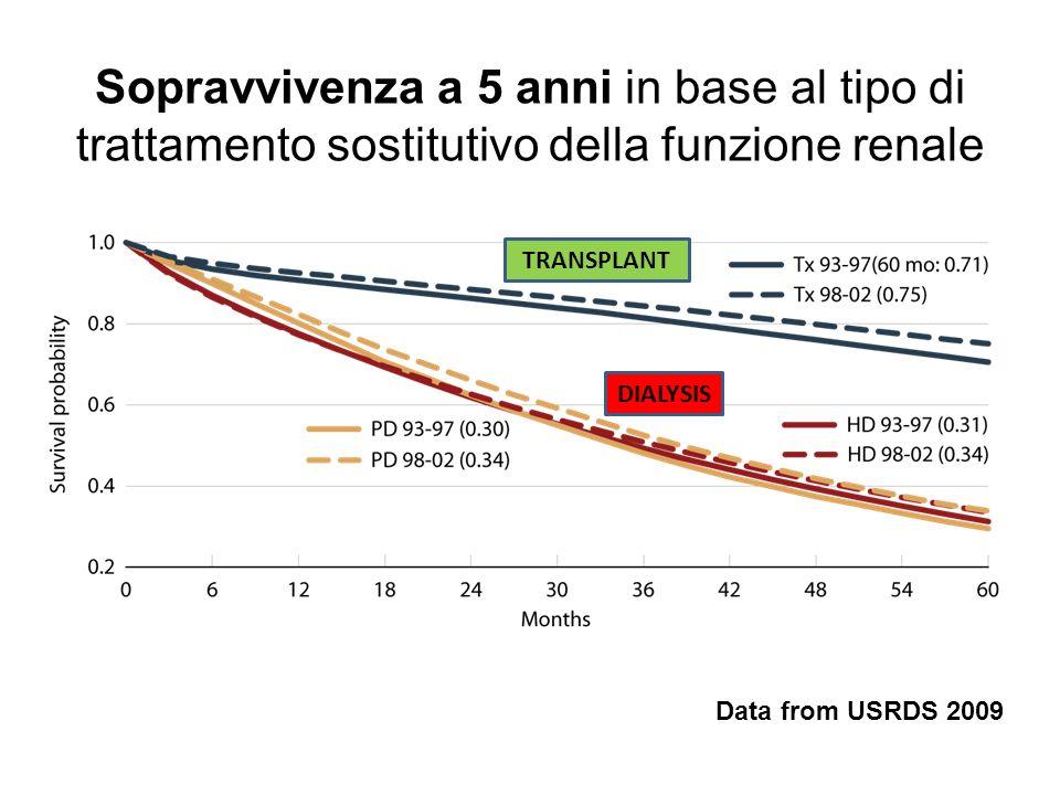 Sopravvivenza a 5 anni in base al tipo di trattamento sostitutivo della funzione renale