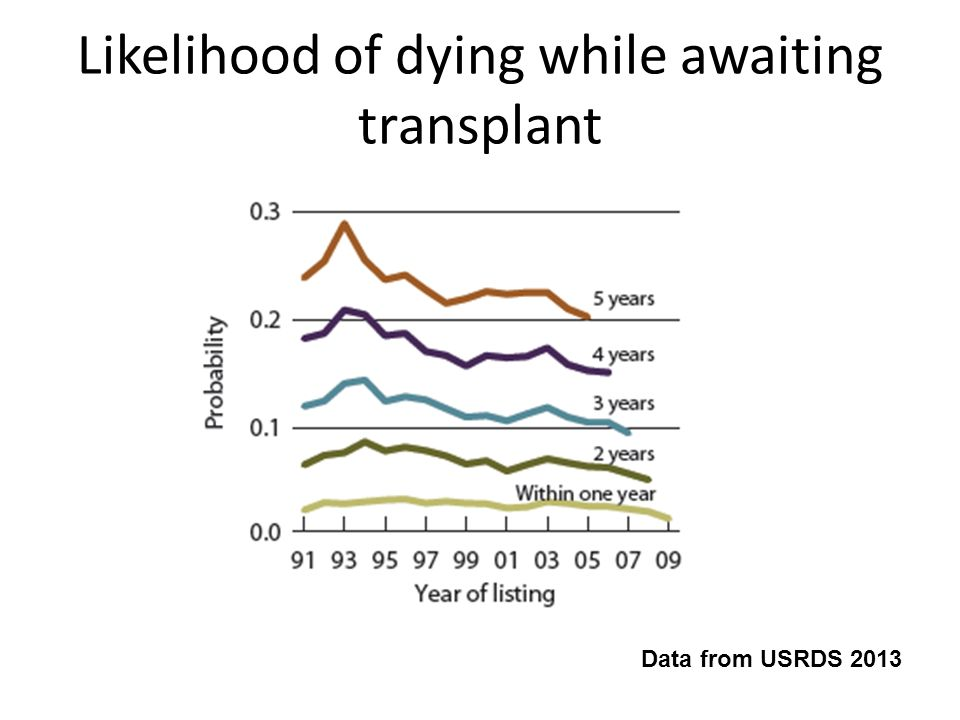 Likelihood of dying while awaiting transplant