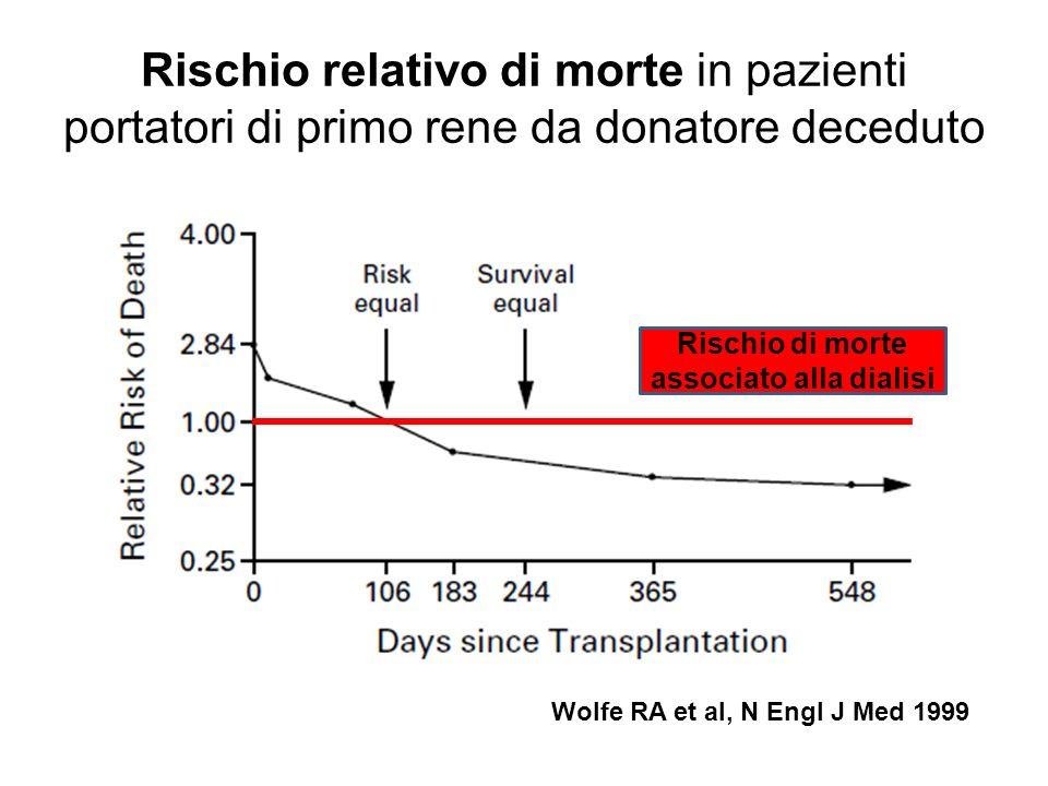 Rischio di morte associato alla dialisi