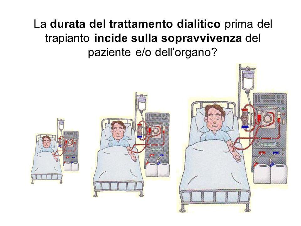 La durata del trattamento dialitico prima del trapianto incide sulla sopravvivenza del paziente e/o dell'organo