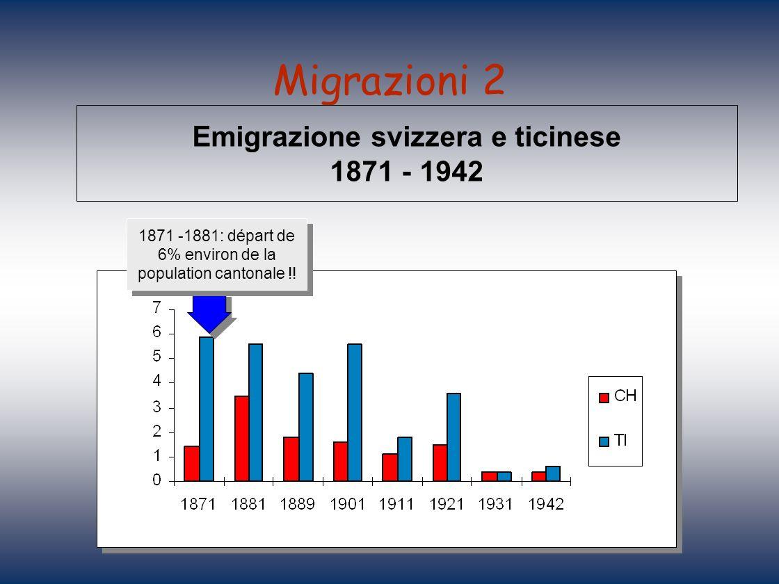 Emigrazione svizzera e ticinese 1871 - 1942