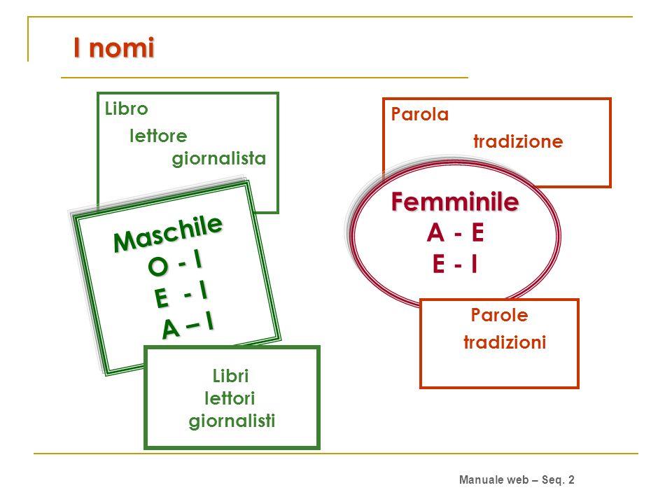 I nomi Femminile A - E Maschile E - I O - I E - I A – I Libro Parola