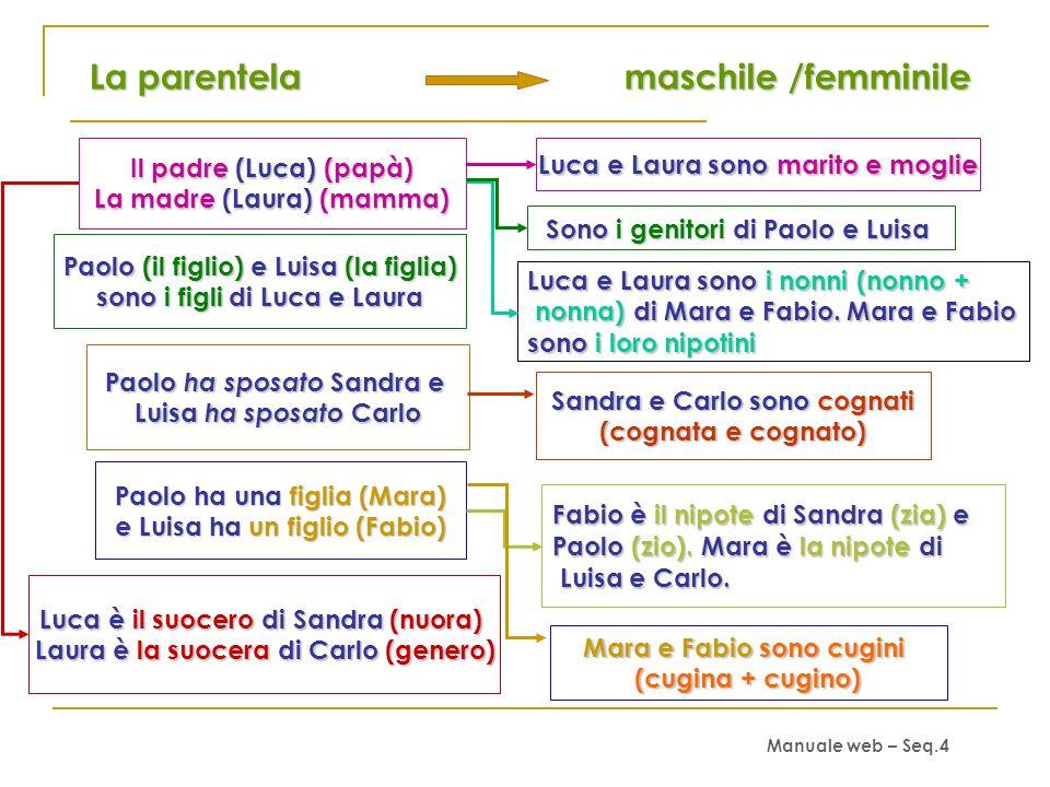 La parentela maschile /femminile
