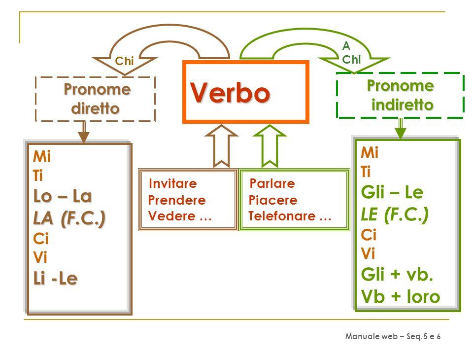Verbo Gli – Le Lo – La LE (F.C.) LA (F.C.) Gli + vb. Vb + loro Li -Le