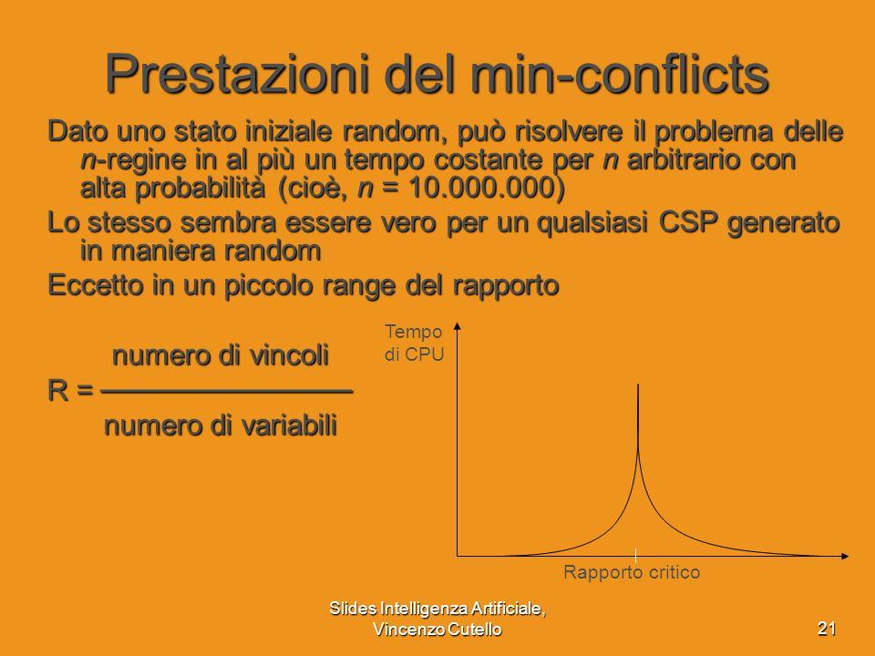 Prestazioni del min-conflicts