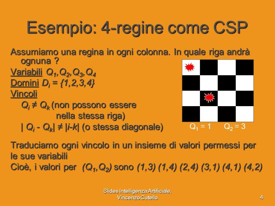 Esempio: 4-regine come CSP