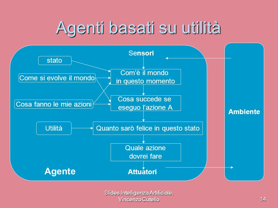 Agenti basati su utilità