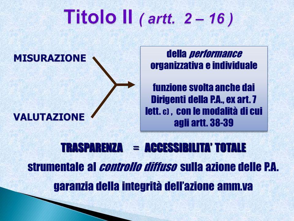 Titolo II ( artt. 2 – 16 ) TRASPARENZA = ACCESSIBILITA' TOTALE