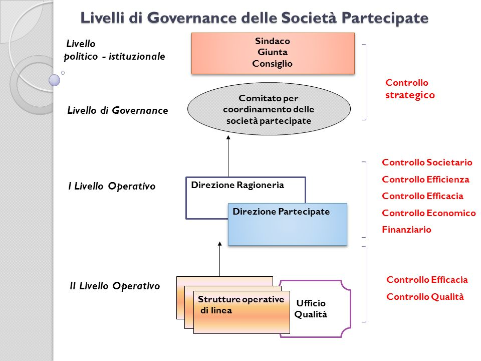 Livelli di Governance delle Società Partecipate