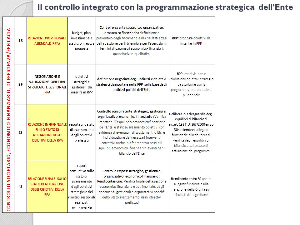 Il controllo integrato con la programmazione strategica dell'Ente