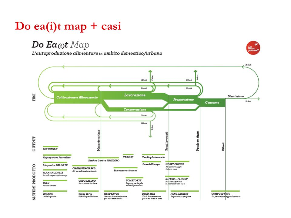 Do ea(i)t map + casi