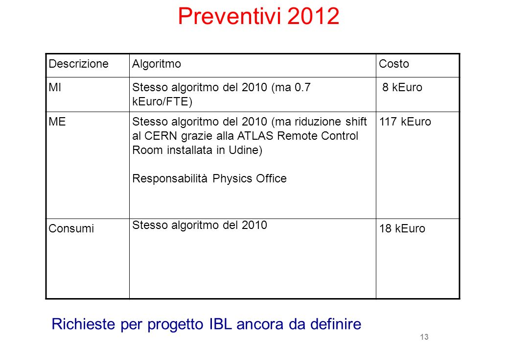 Preventivi 2012 Richieste per progetto IBL ancora da definire
