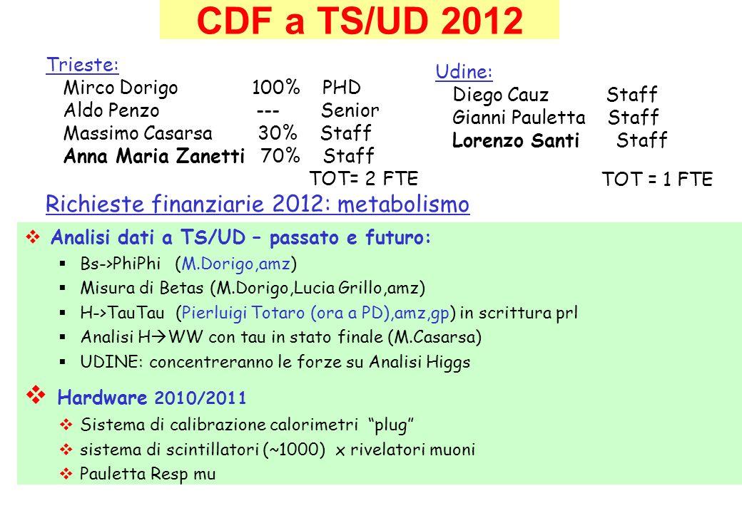 CDF a TS/UD 2012 Trieste: Mirco Dorigo 100% PHD. Aldo Penzo --- Senior.