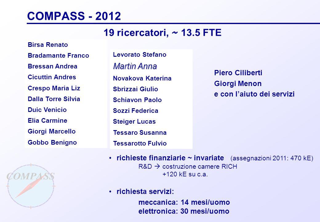 COMPASS - 2012 19 ricercatori, ~ 13.5 FTE Martin Anna Piero Ciliberti