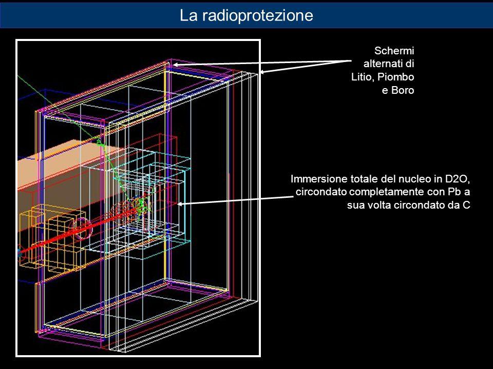 La radioprotezione Schermi alternati di Litio, Piombo e Boro