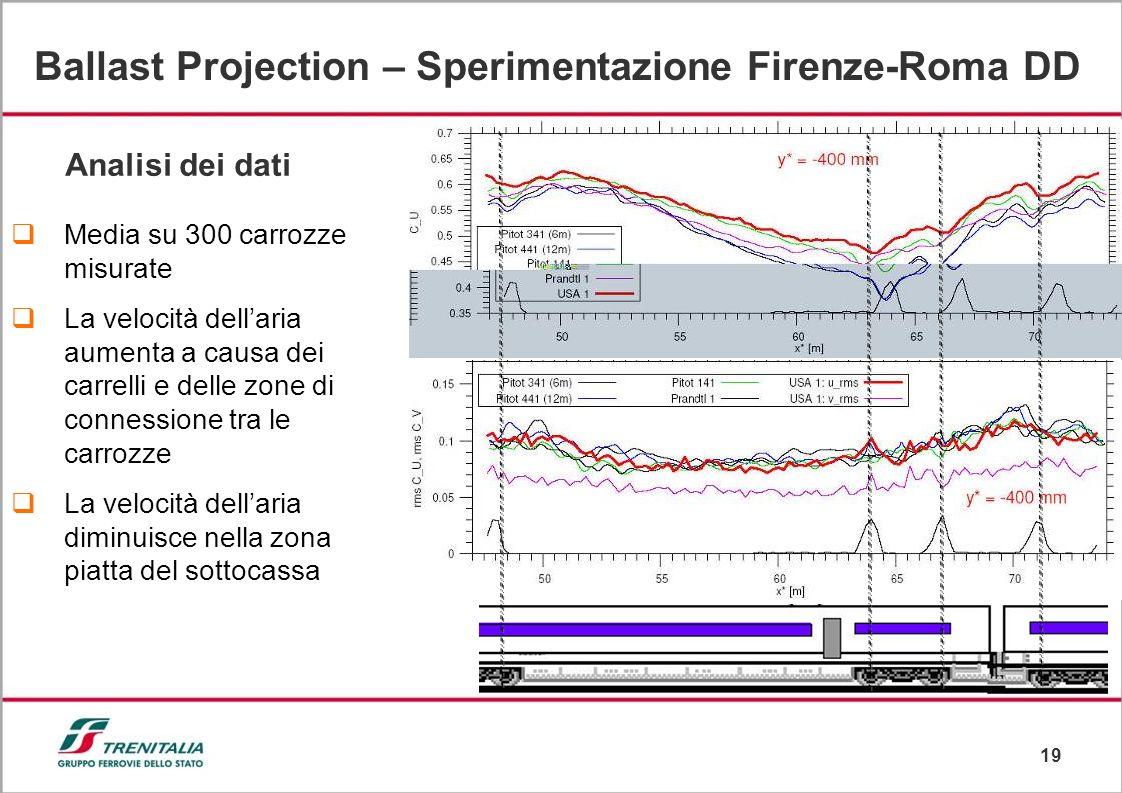 Ballast Projection – Sperimentazione Firenze-Roma DD