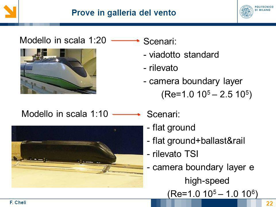 flat ground+ballast&rail rilevato TSI camera boundary layer e