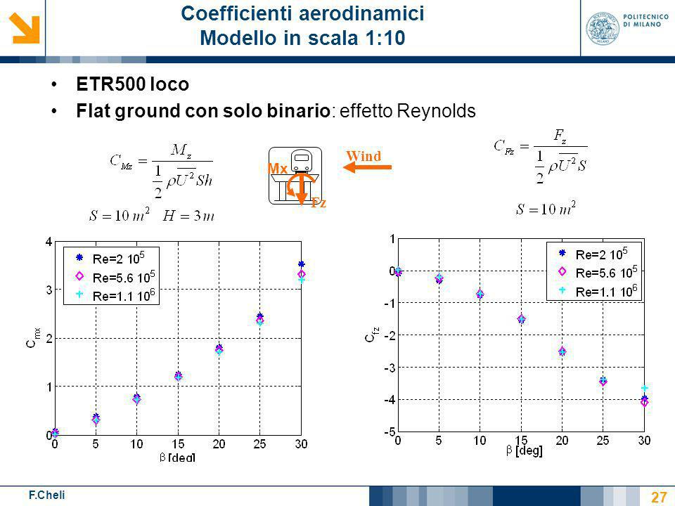 Coefficienti aerodinamici Modello in scala 1:10