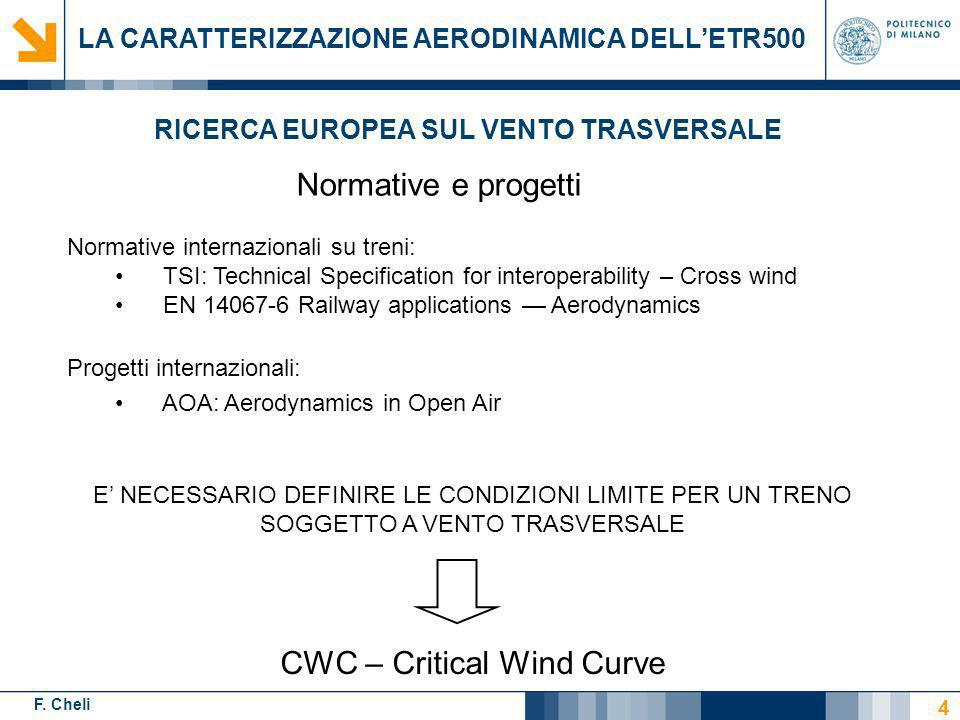 CWC – Critical Wind Curve