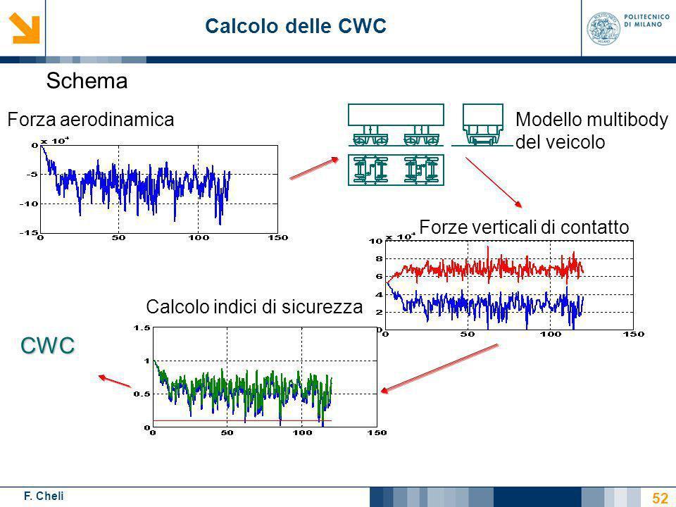Schema CWC Calcolo delle CWC Forza aerodinamica