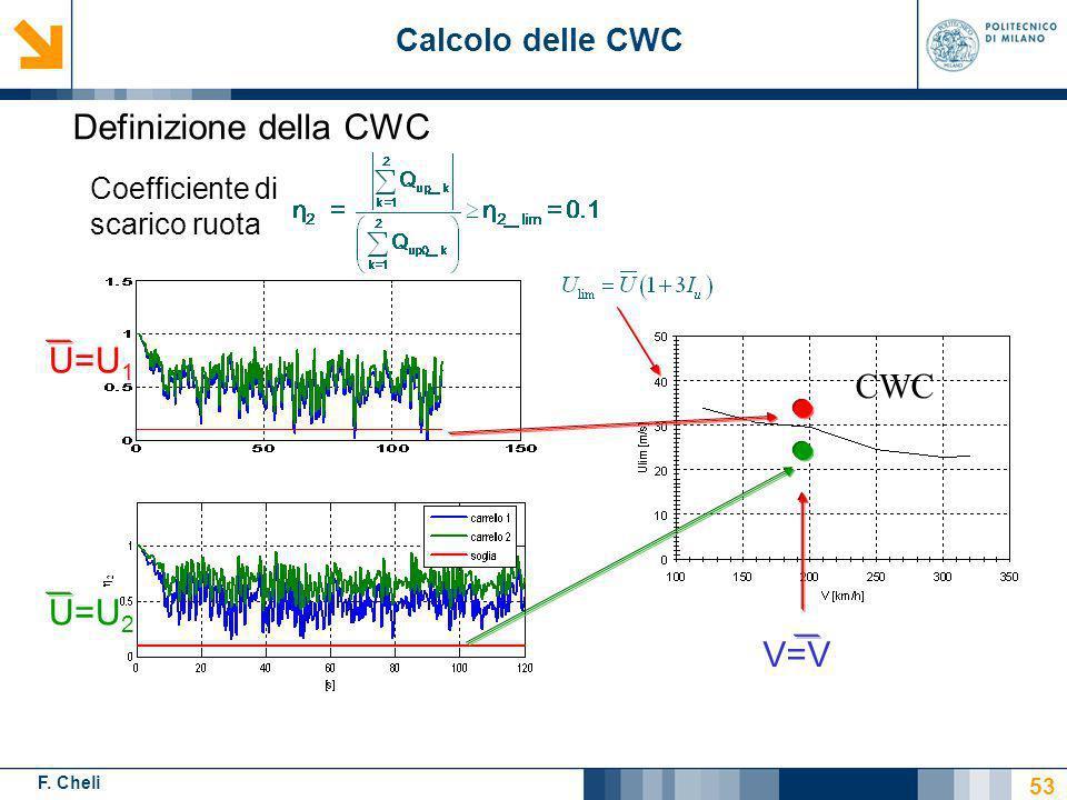 Definizione della CWC U=U1 CWC U=U2 V=V Calcolo delle CWC