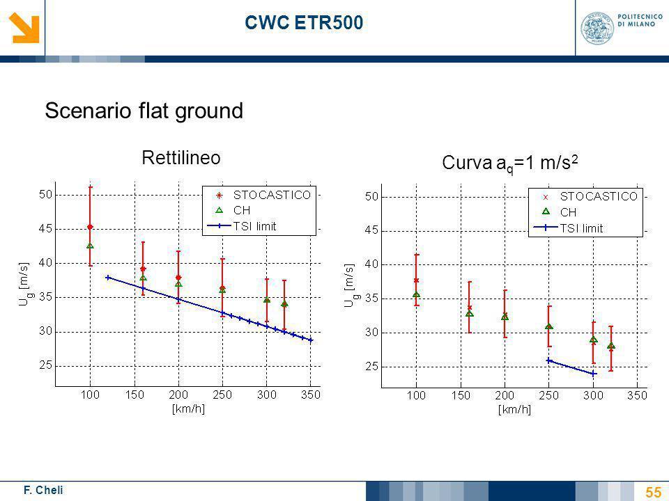 CWC ETR500 Scenario flat ground Rettilineo Curva aq=1 m/s2 55