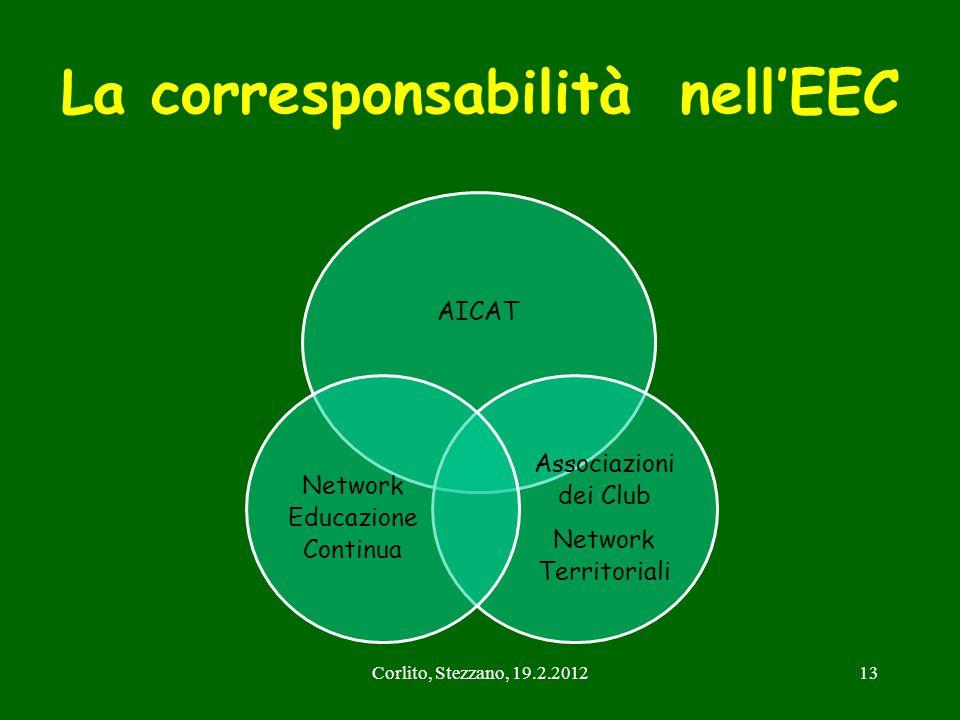 La corresponsabilità nell'EEC