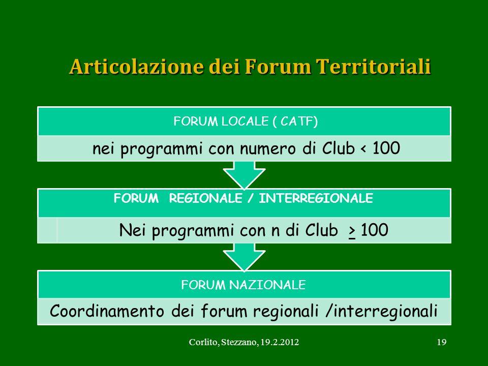 Articolazione dei Forum Territoriali