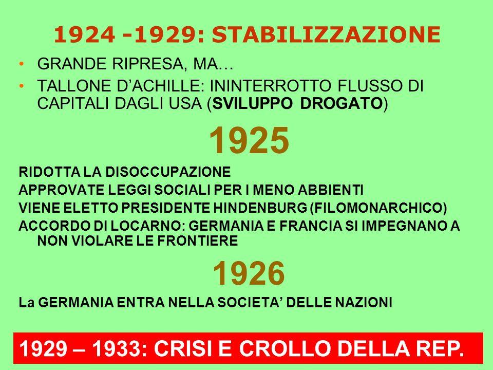 1924 -1929: STABILIZZAZIONE GRANDE RIPRESA, MA… TALLONE D'ACHILLE: ININTERROTTO FLUSSO DI CAPITALI DAGLI USA (SVILUPPO DROGATO)