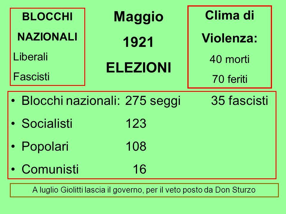 A luglio Giolitti lascia il governo, per il veto posto da Don Sturzo
