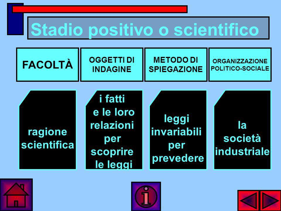 Stadio positivo o scientifico