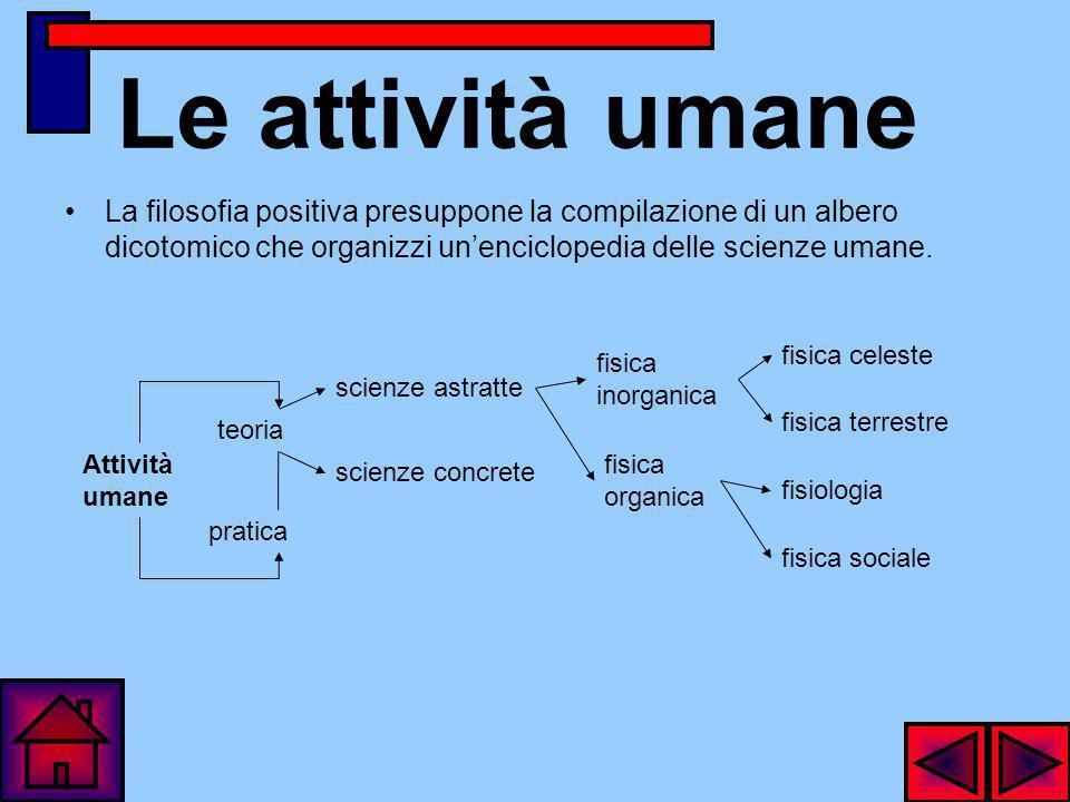 Le attività umane La filosofia positiva presuppone la compilazione di un albero dicotomico che organizzi un'enciclopedia delle scienze umane.