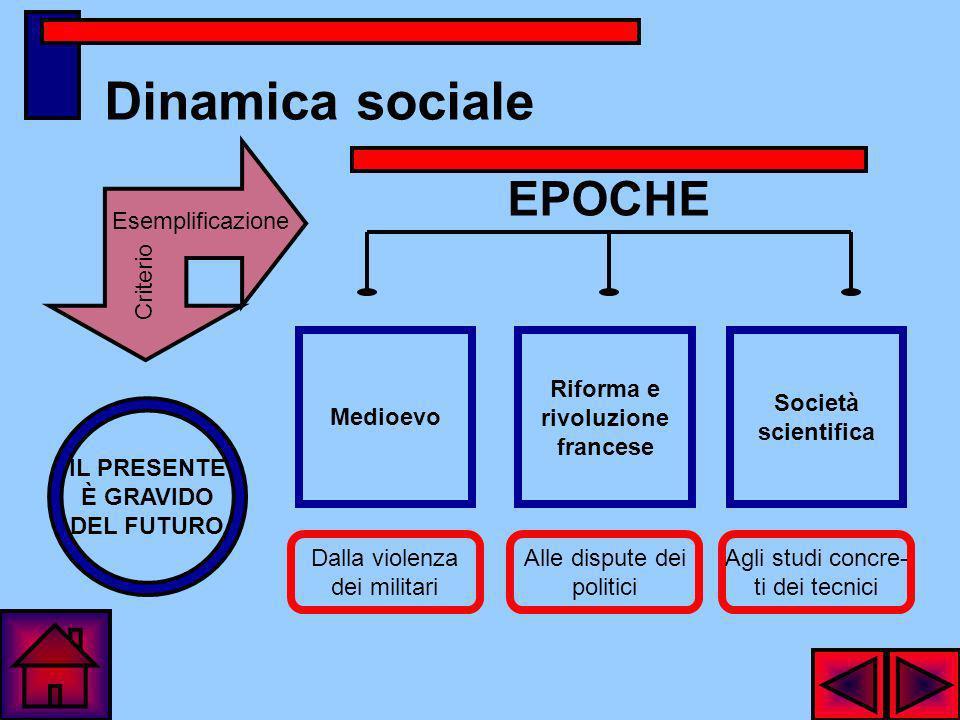 Dinamica sociale EPOCHE Esemplificazione Criterio Medioevo Riforma e