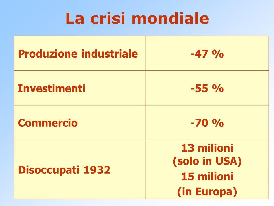 La crisi mondiale Produzione industriale -47 % Investimenti -55 %