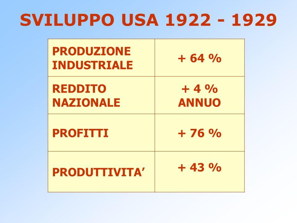 SVILUPPO USA 1922 - 1929 PRODUZIONE INDUSTRIALE + 64 %