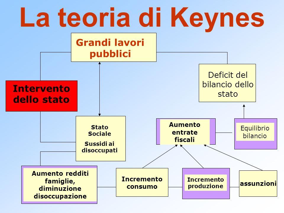 La teoria di Keynes Grandi lavori pubblici Intervento dello stato