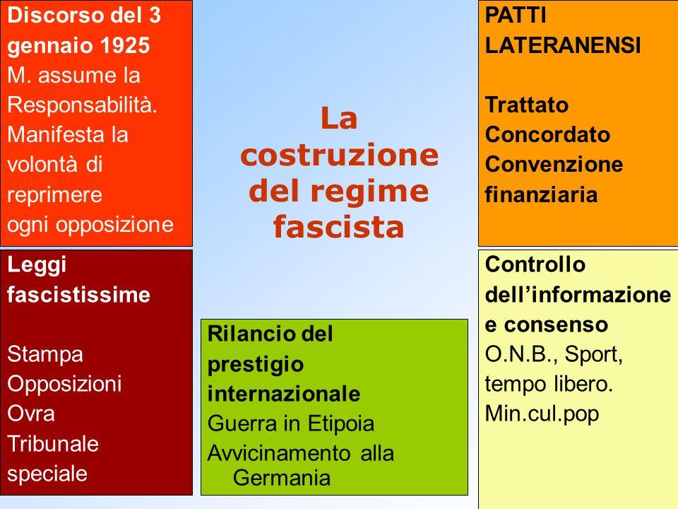 La costruzione del regime fascista